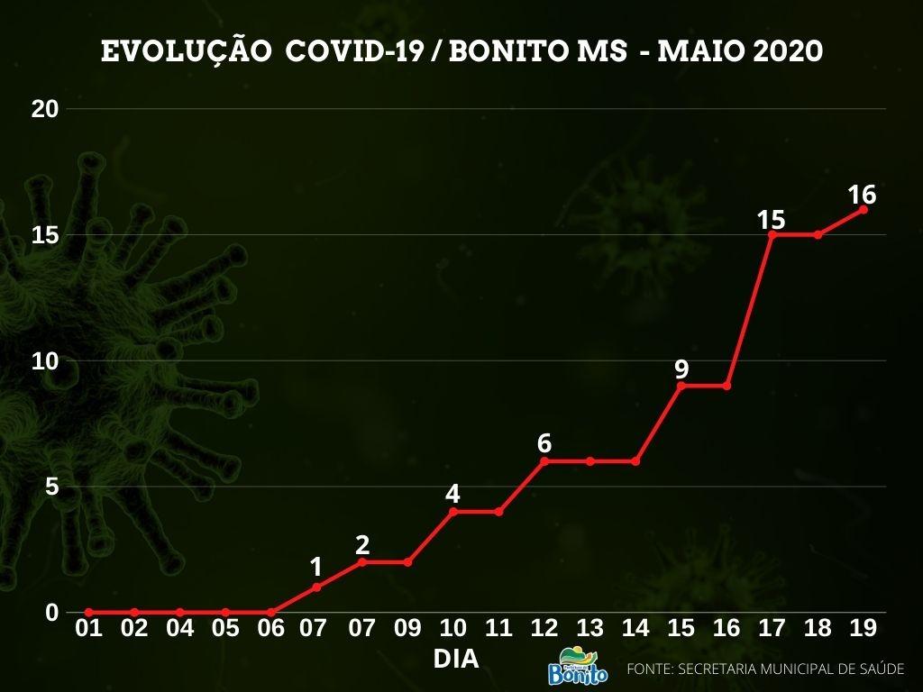 Acompanhe a evolução dos casos do novo coronavírus em Bonito