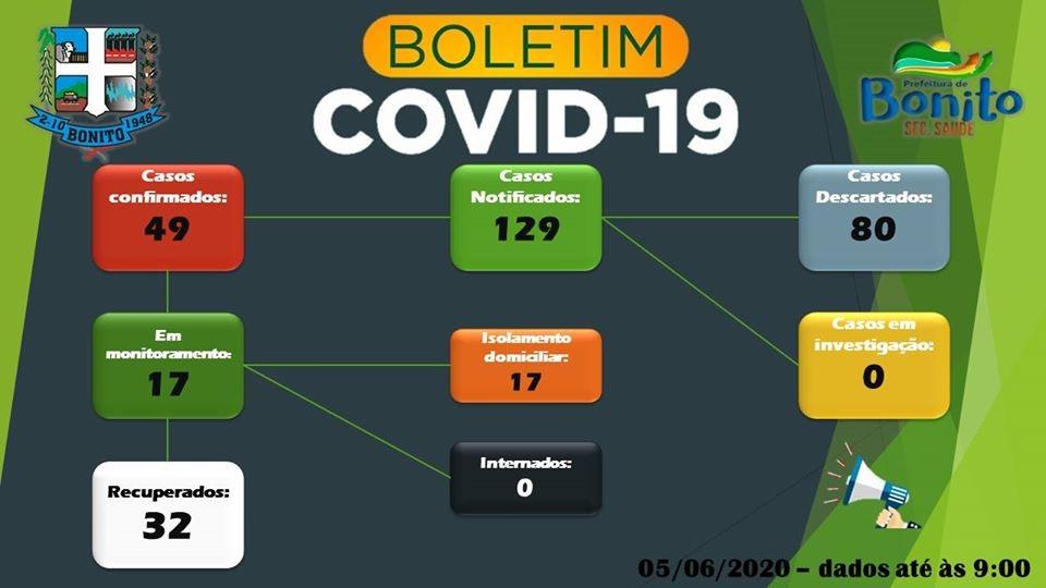 Coronavírus: dos 49 casos positivos em Bonito, 32 já estão curados
